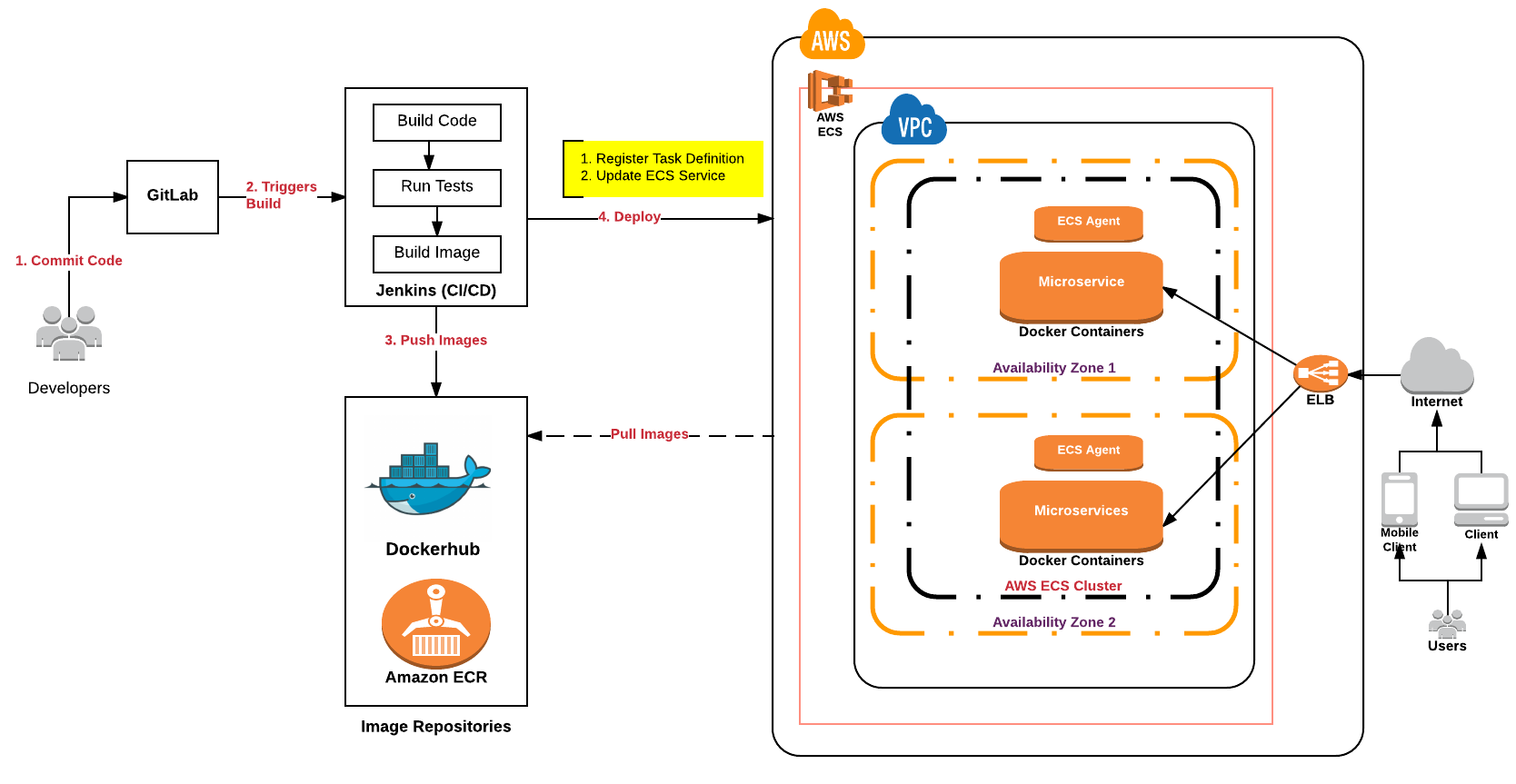 Deep Dive Into Continuous Delivery Of Microservices On Aws